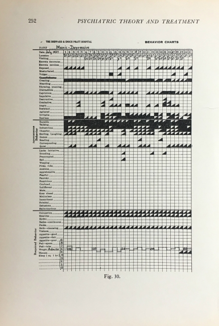 Book Page from a 1950s Psychiatric Nursing Textbook
